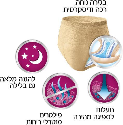Comfort-Protect תחתוני לייקרה סופגים לבריחת שתן, נשים L, מגה פק
